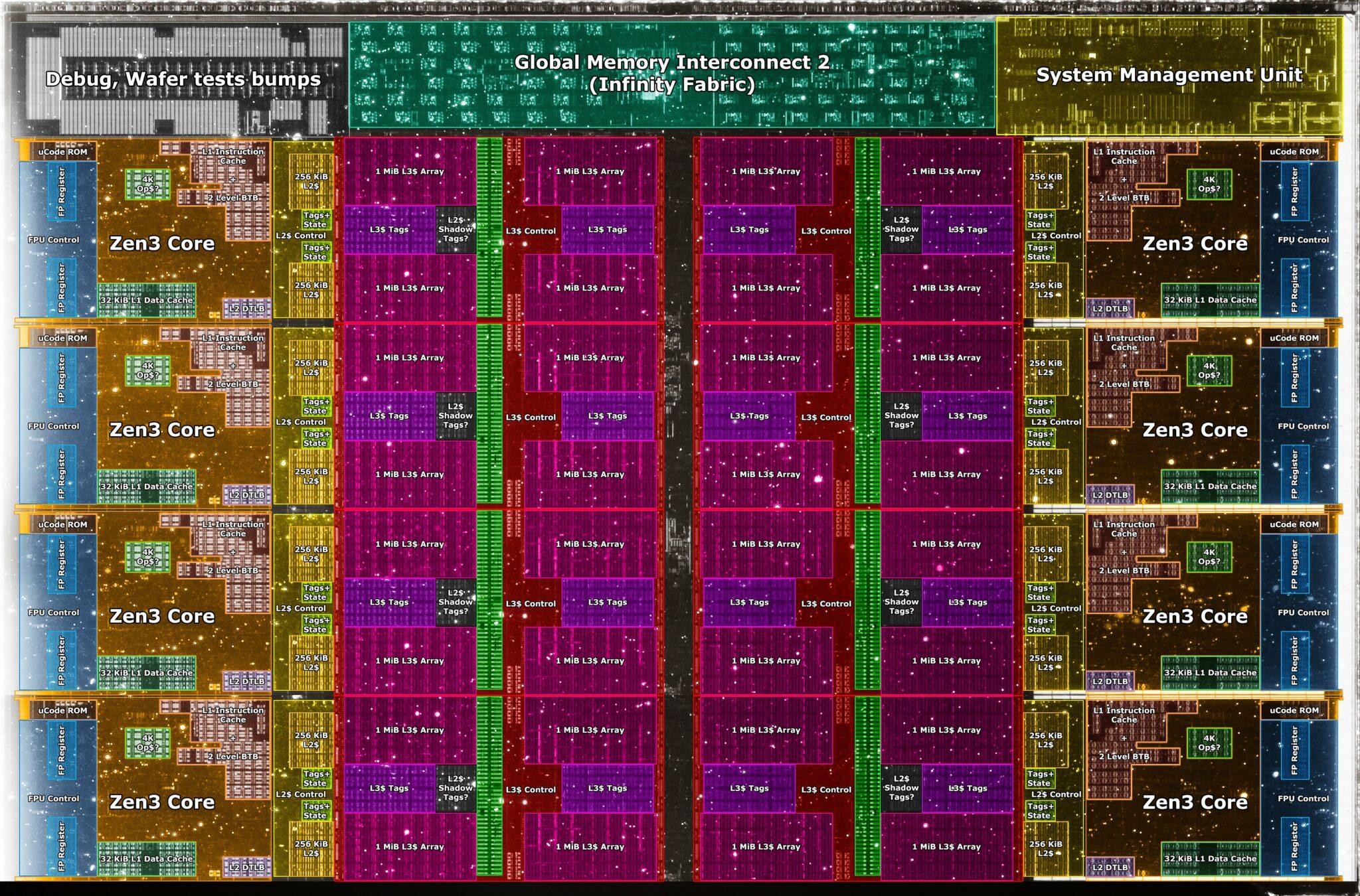 Integrovaný obvod procesoru AMD Ryzen 5000